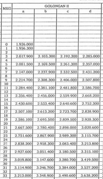 II Sesuai PP No 30 Tahun 2015 Tentang Kenaikan Gaji PNS T