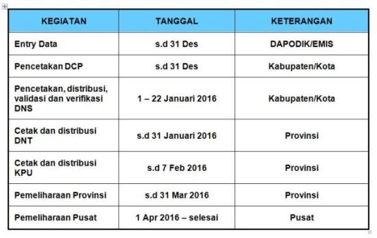 Jadwal Pengisian Dapodik terkait pendaftaran calon peserta UN 2016
