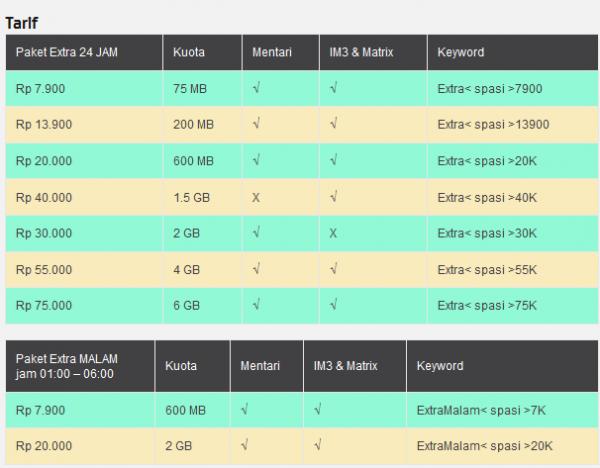 Harga Terbaru Paket EXTRA Kuota Indosat
